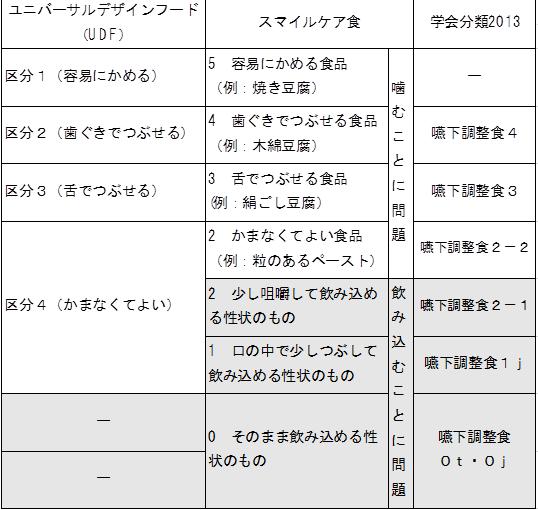 それぞれの分類の関係性