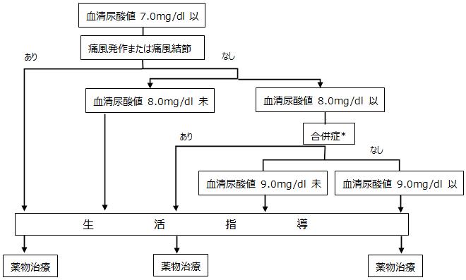 高尿酸血症の治療方針