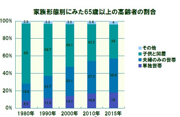 家族形態別にみた65歳以上の高齢者の割合
