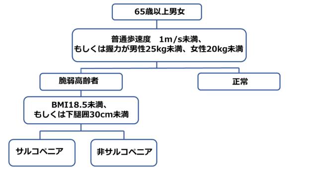 日本人に合ったサルコペニアの簡易基準案