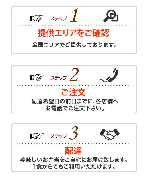 ステップ1~3
